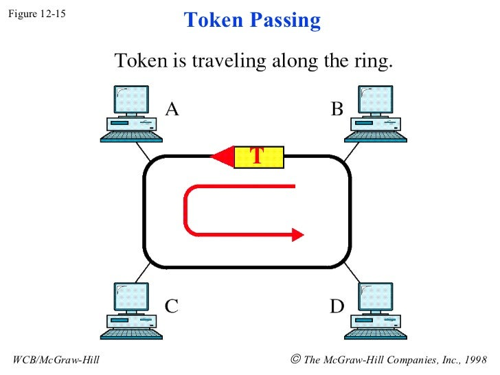 Figure 12-15 WCB/McGraw-Hill    The McGraw-Hill Companies, Inc., 1998 Token Passing