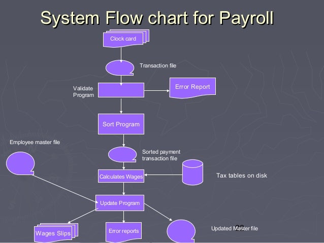 payroll system flowchart Start studying actg 134 - ch 3 part 2 learn vocabulary in a document flowchart of a manual payroll processing system a system flowchart d.
