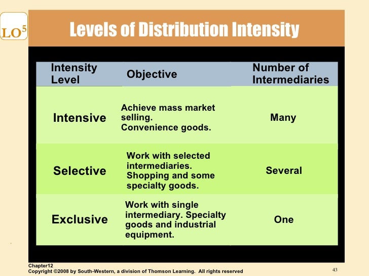 research papers distribution channel Ipss course description for distribution channel relationships  future research activity the area of channel relationships is  on specific papers.