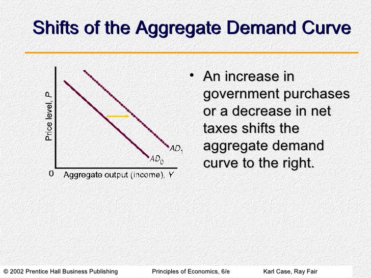 Effects of Technology on Supply and Demand Curves