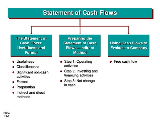 a study of cash flows statement