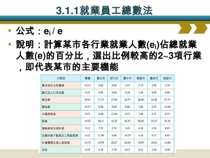 3.1.2 與全國平均數差別法 • 公式:(ei / e) – (Ei/E) • 說明:將某市各行業就業人數佔總就業人數的百分  比(ei/e),減去全國平均(Ei/E),選出超過較高的1~2  項行業(通常為5%),即代表某市的主要機能