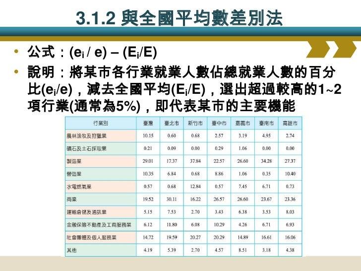 3.1.3 區位商數法(LQ) • 公式:(ei / e) / (Ei/E) • 說明:將某市各行業就業人數佔總就業人數的百分  比(ei/e),除以全國平均(Ei/E),LQ>1則即代表某市  為該行業的專業都市               ...