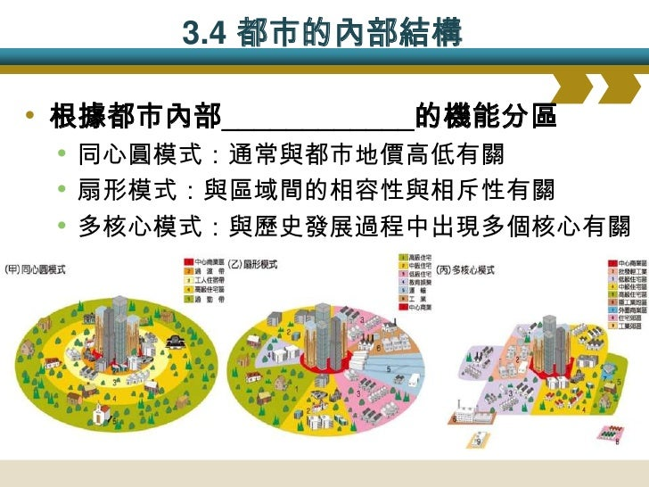 同心圓模式                        從生態競爭                     觀點來解釋     1.由CBD向外發展,呈同心圓 2.CBD→過渡帶→工人住宿帶→高級住宅區→通勤帶