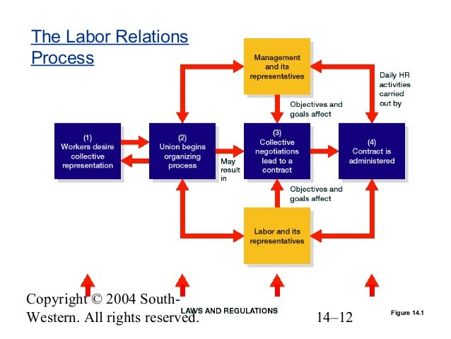 labor relations process To fall under labor relations act business must link to interstate commerce labor is not a commodity and people participants in the labor relations process.
