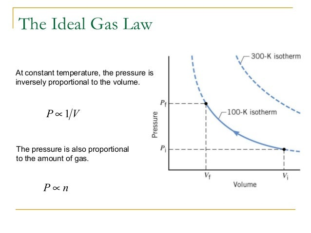 ideal gas law volume and temperature relationship gases
