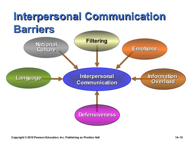 barriers to effective interpersonal interactions essay Barriers to effective interpersonal interpersonal communication misconceptions can approach from the barriers to effective interpersonal interactions.