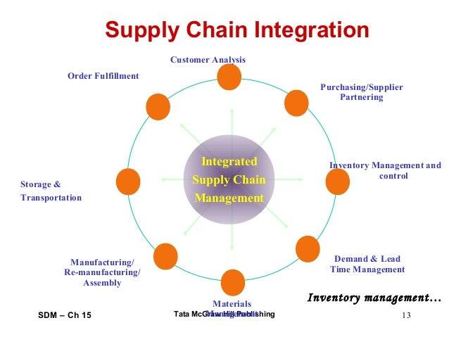 Dissertation Supply Chain Management