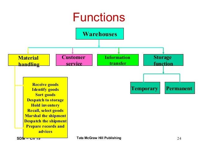 warehouse business plan pdf