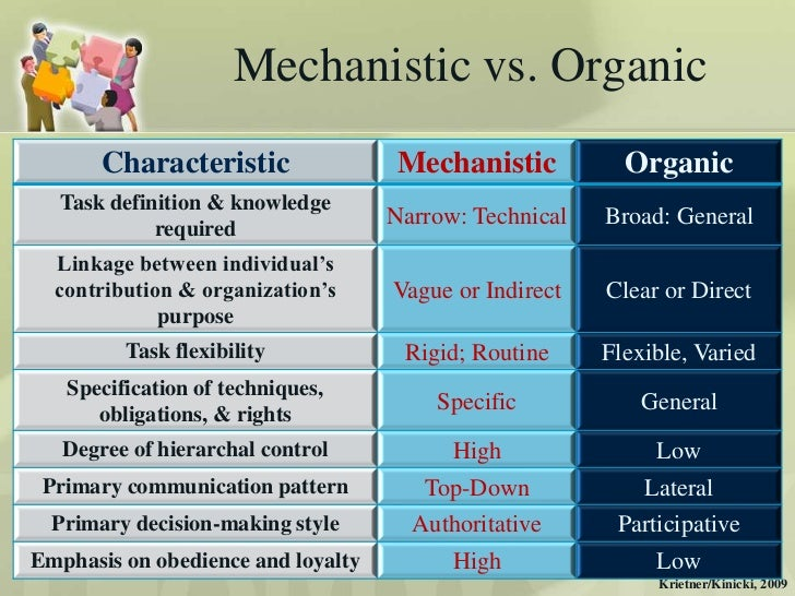 mechanistic versus organic structures This paper aims to create and validate a scale that will serve to measure the construct organic structure, currently of great utility for the competitive analysis of firms on the basis of the literature, eight dimensions, corresponding to the parameters technical system, formalization.