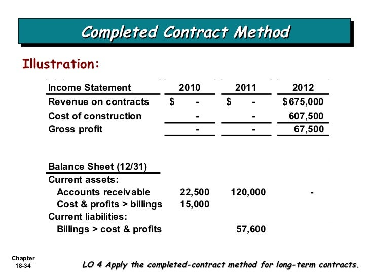 what is on a balance sheet