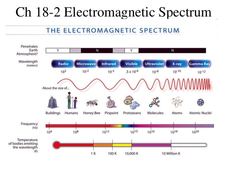 Ch 18-2 Electromagnetic Spectrum