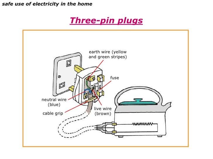 brown wire plug    slideshare.net