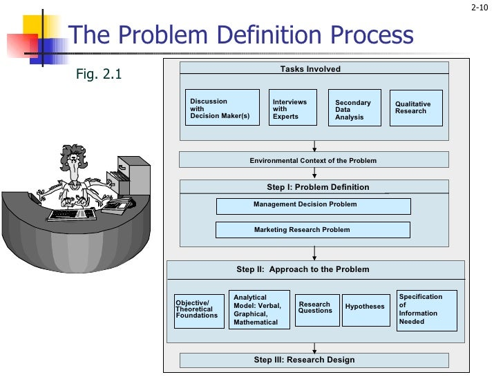 Define marketing research problem
