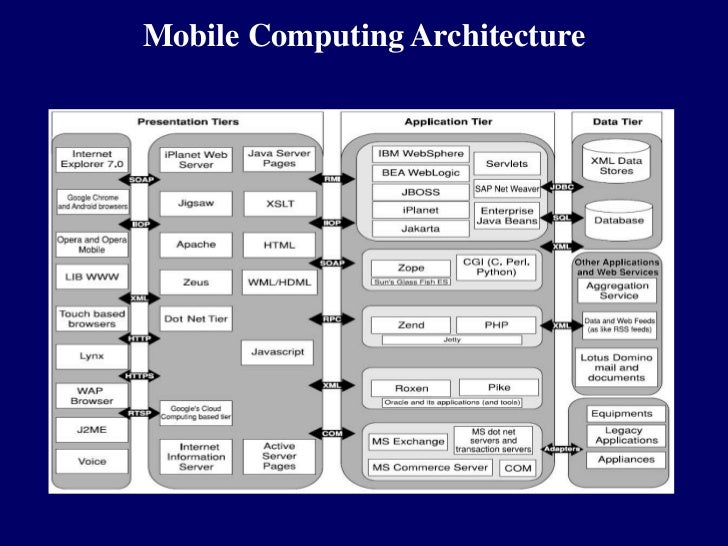 mobile computing dissertations Impact on the mobile computing industry information technology essay to offer mobile counterparts the mobile computing is full dissertations to.