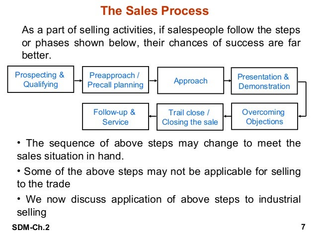 personal selling process Personal selling is an important element of assignment point role of personal selling personal selling is a process in which an individual salesperson.