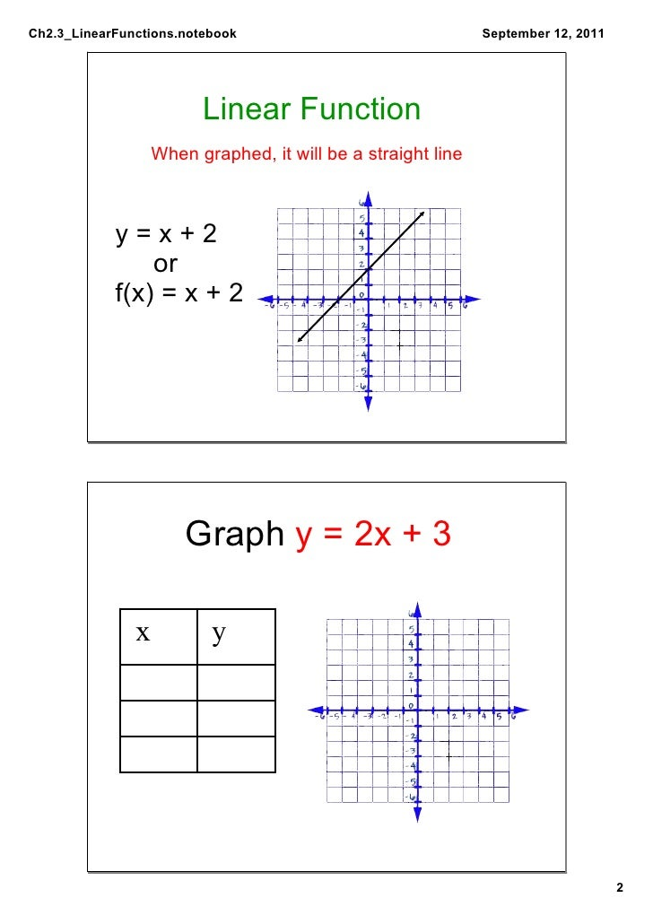 Linear Function Graph y x 2011 Linear Function When Graphed it Will be a Straight Line y x 2