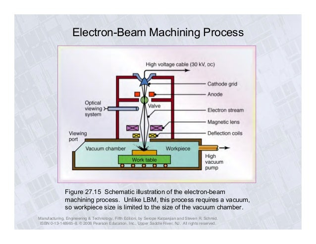 electron beam machining overview Overview financials precision machining is the foundation of your design concept and uct is set up to enable you to realize it electron beam welding.