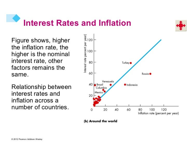 exchange rate and interest relationship to inflation