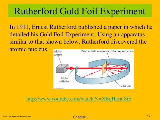 Rutherford Gold Foil Experiment Year