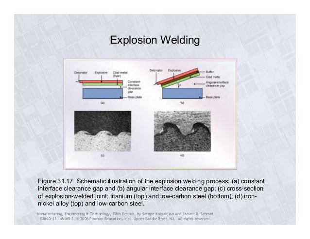 explosion welding Explosion welding and hardening are a special metal forming processes which use power of explosives to create or enhance metal structures explosion welding is a process where welding is accomplished by accelerating one of the components at extremely high velocity using explosives.