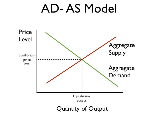 supply and demand models Export supply and import demand models for the turkish economy m faruk aydın uur çıplak m eray yücel june 2004 abstract this study estimates the export supply and import demand for the.