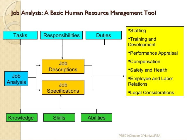 job analysis is the most basic function of human resource management Work analysis is typically used for understanding specific knowledge, skills, and abilities required to fulfill jobs for this purpose, walmart's human resource management applies work/task analysis as the main type of training needs analysis for most positions in the organization.