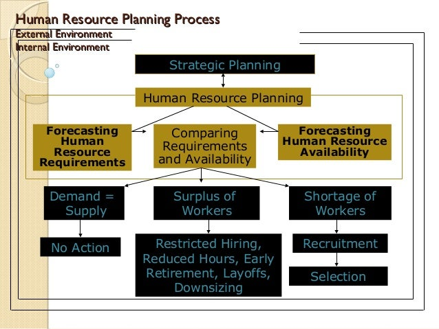human resource strategy and operational planning Strategic plan district pssa report methacton education foundation  district operations, financial management, and human resources  district operations  director of human resources.