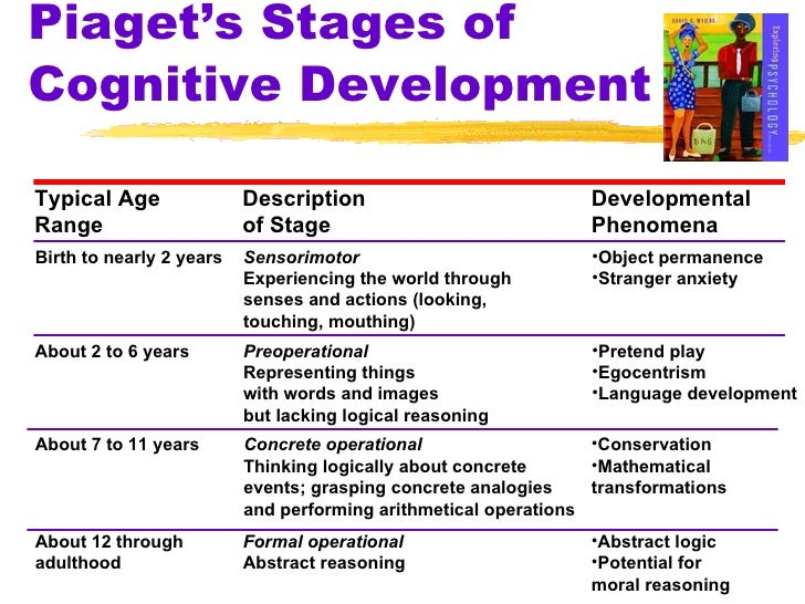 child development piaget An extensive biography on jean piaget along a presentation of his cognitive child development stages and the academic criticism of his research conclusions.