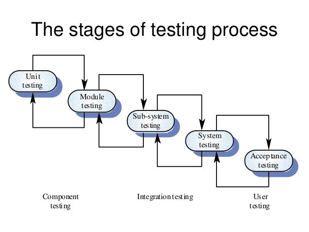 the process of a process Basic tools for process improvement 2 flowchart what is a flowchart a flowchart is a diagram that uses graphic symbols to depict the nature and flow of.