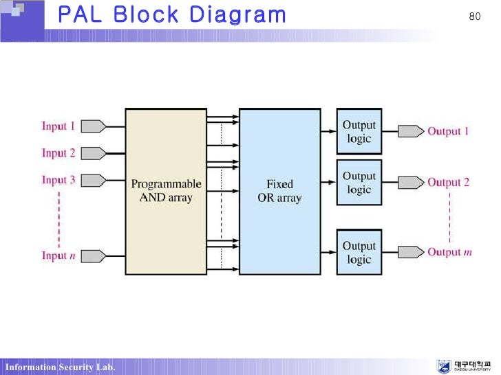 pal block diagram  zen diagram, block diagram