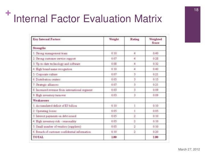 unilever internal factor evaluation matrix Matriks evaluasi faktor interal (internal factor evaluation / ife) - jingga suci best blog indonesia, semua yang anda cari tentang matriks evaluasi faktor interal (internal factor evaluation / ife) ada di sini, dan juga semua yang berhubungan dengan itu, kesehatan tips,suara bebas, religi,cerpen dan puisi.