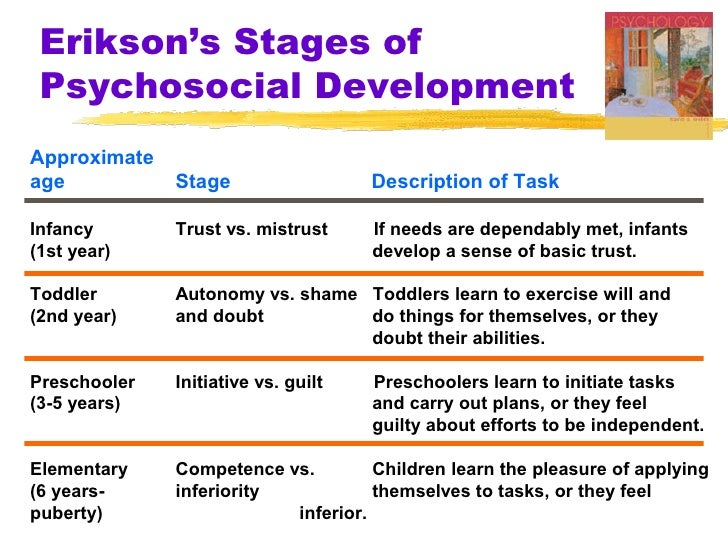 erikson stages of development essay The stages of psychosocial development according to erik h erikson - stephanie scheck - scientific essay - psychology - developmental psychology - publish your bachelor's or master's thesis, dissertation, term paper or essay.