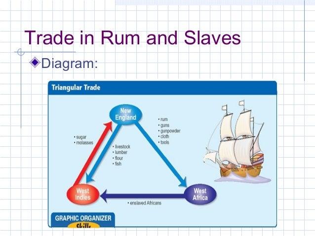 triangular trade diagram related keywords triangular trade  : triangular trade diagram - findchart.co