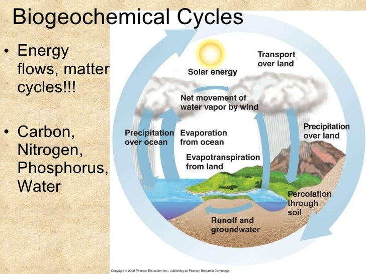 Hydrologic Cycle (Water Cycle) - Questions Answers
