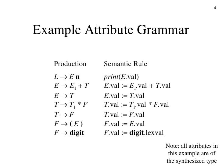 attribute grammar Overview static semantics dynamic semantics attribute grammars abstract  syntax trees putting theory into practice: java recursive descent parsers.