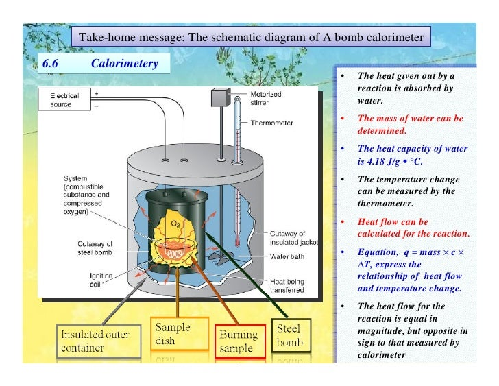 bomb calorimetry
