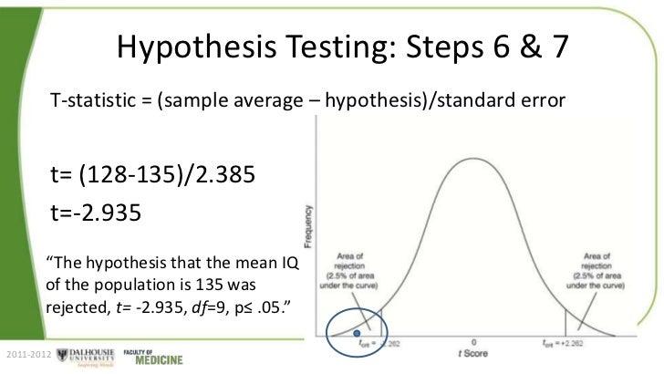 hypthesis