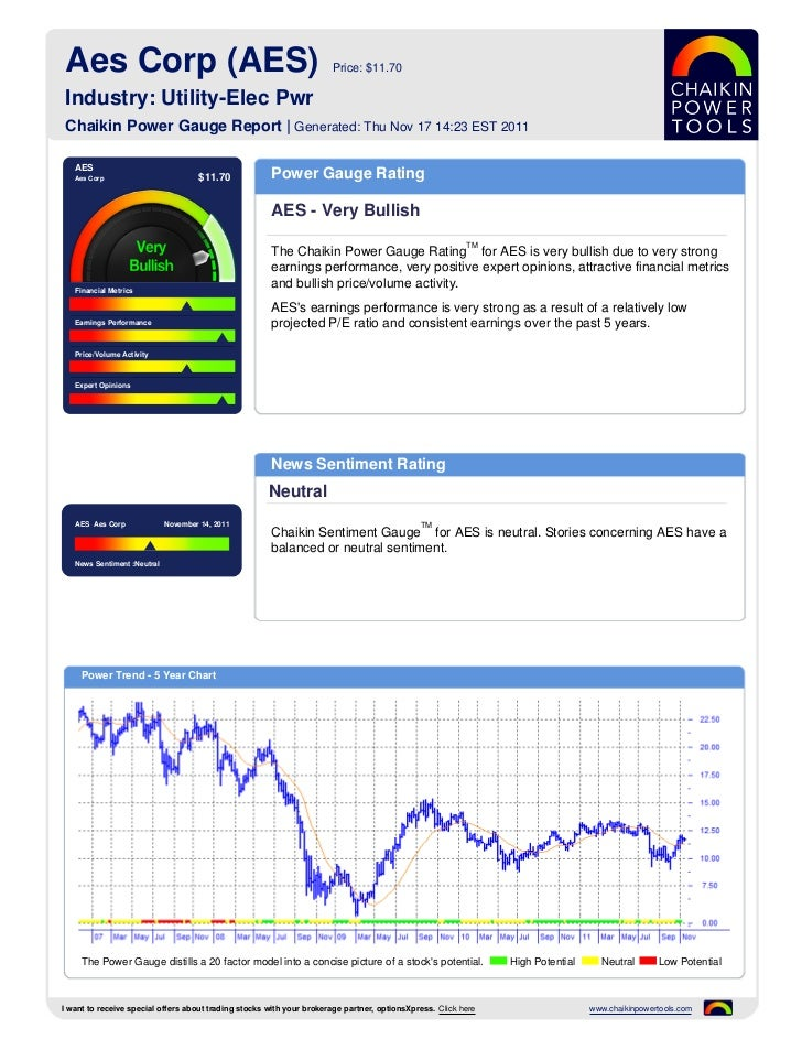 Aes Corp (AES)                                                       Price: $11.70 Industry: Utility-Elec Pwr Chaikin Powe...