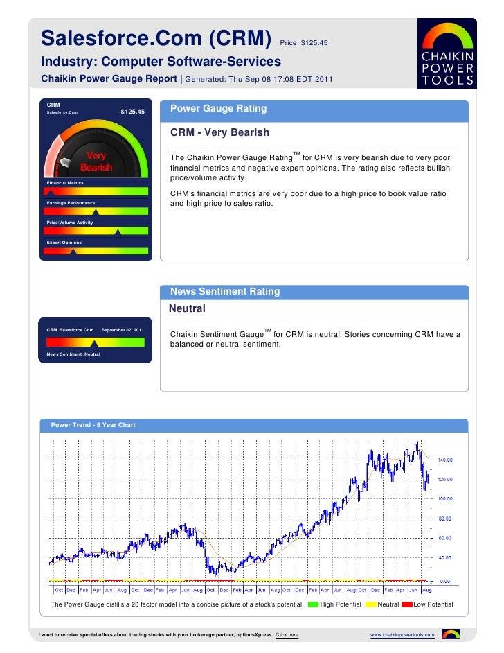 Salesforce.Com (CRM)                                                                               Price: $125.45 Industry...