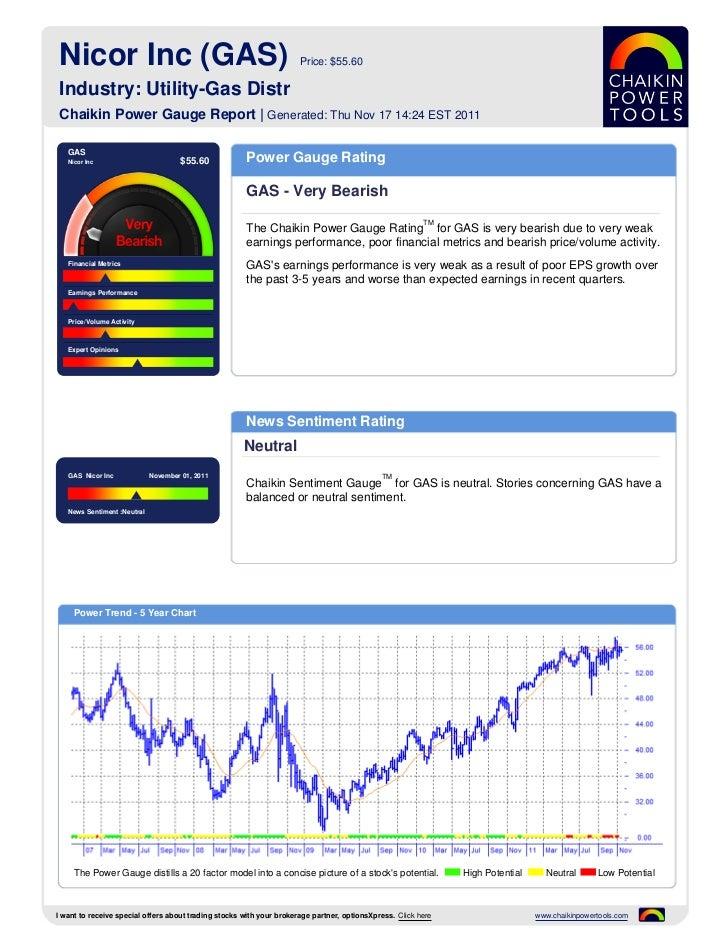 Nicor Inc (GAS)                                                      Price: $55.60 Industry: Utility-Gas Distr Chaikin Pow...