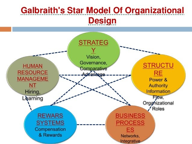what are the four challenges of organizational design Design is the creation of a plan or convention for the construction of an object, system or measurable human interaction  for organizational purpose,.