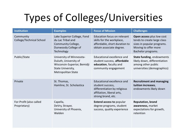 Software Engineering type of college majors