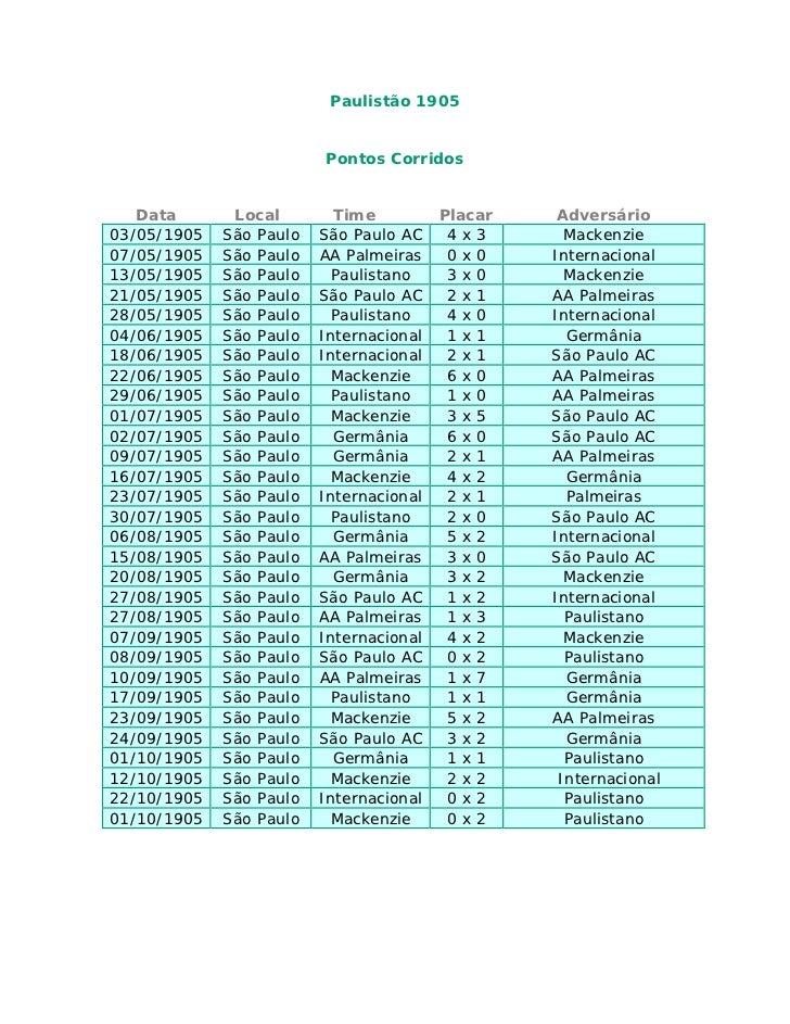 Paulistão 1905                         Pontos Corridos   Data       Local        Time          Placar    Adversário03/05/1...