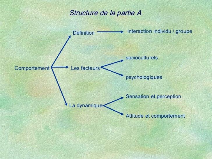 Structure de la partie A                Définition        interaction individu / groupe                                 so...