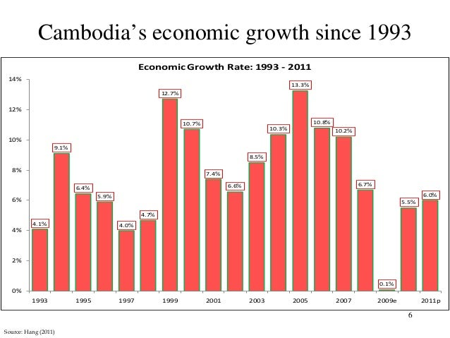 an analysis of the market growth and stability of thailands economy Thailand's teflon economy is imploding joshua kurlantzick march 25, 2015 tweet share share for nearly fifteen years in the 2000s and early 2010s, thailand's economy, once one of the fastest-growing in the world, survived the effects of near-constant political turmoil, natural disasters, and worries about the country's future in the wake.