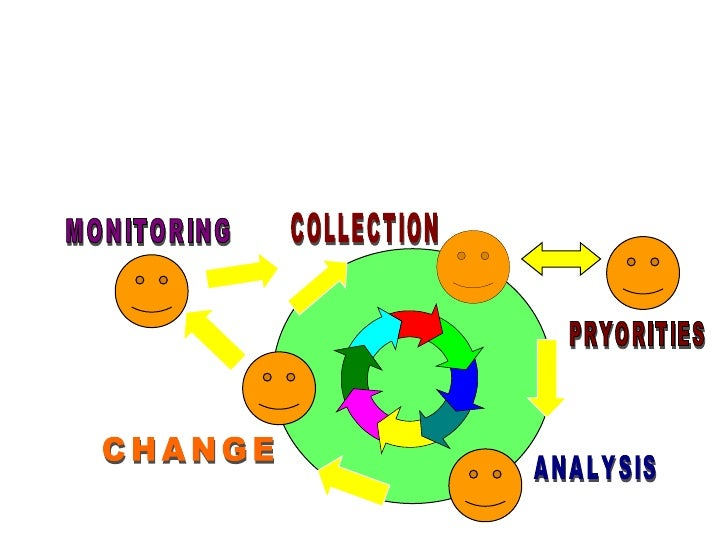 CHANGE COLLECTION ANALYSIS MONITORING PRYORITIES