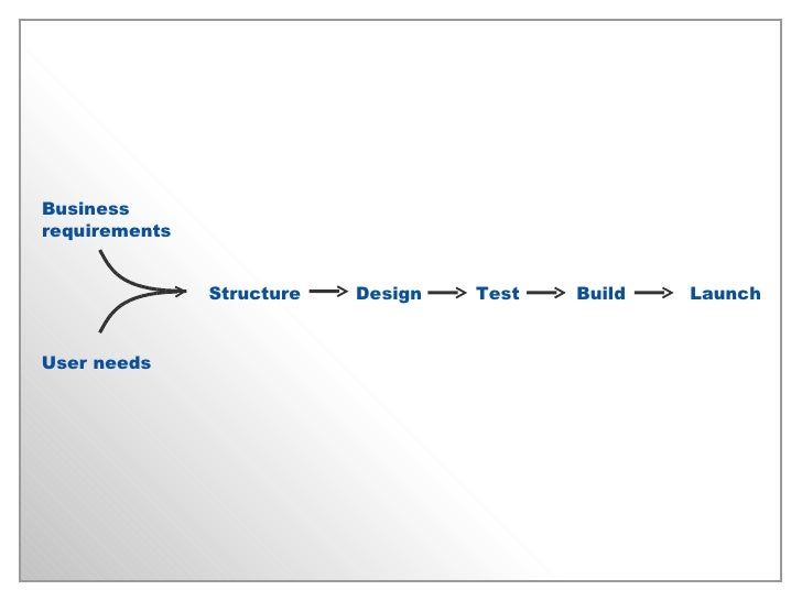 Business requirements User needs Structure Test Launch Design Build