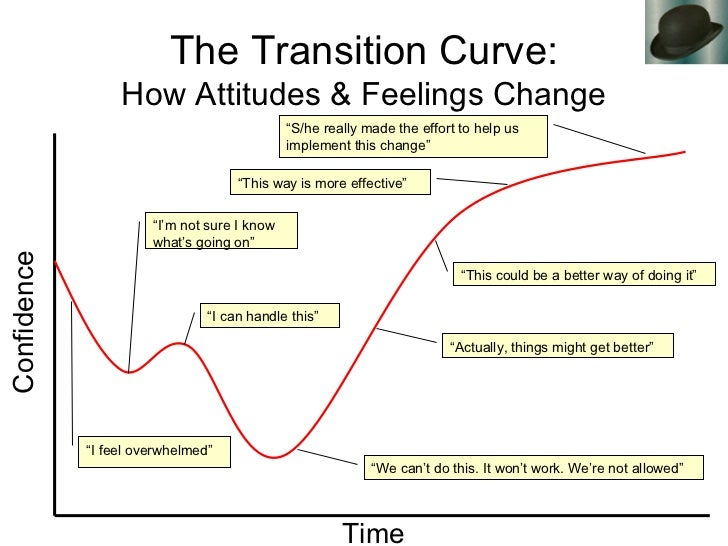 how to perform change management