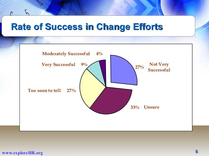 Forex 99 success rate statistics